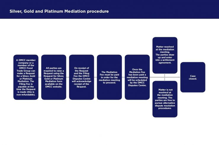 Silver, Gold or Platinum Mediation procedure_2018.jpg