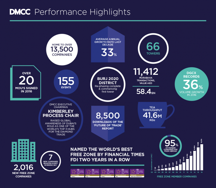 DMCC released its 2016 annual report